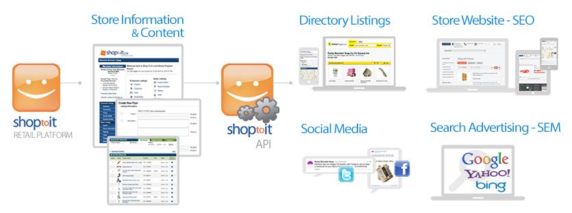 shoptoit_retail_platform_overview