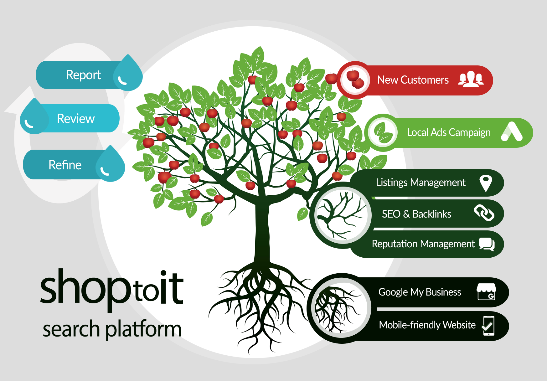 What Every Business Needs to Get New Customers | Shoptoit